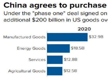 Here's what China agreed to buy from the US in the phase one trade deal